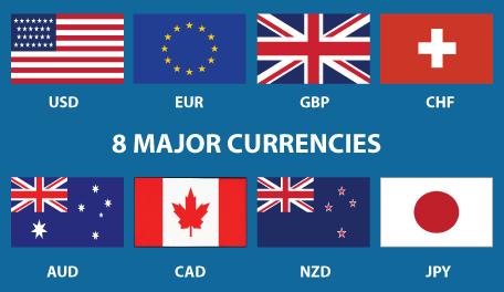 8 loại tiền tệ chính