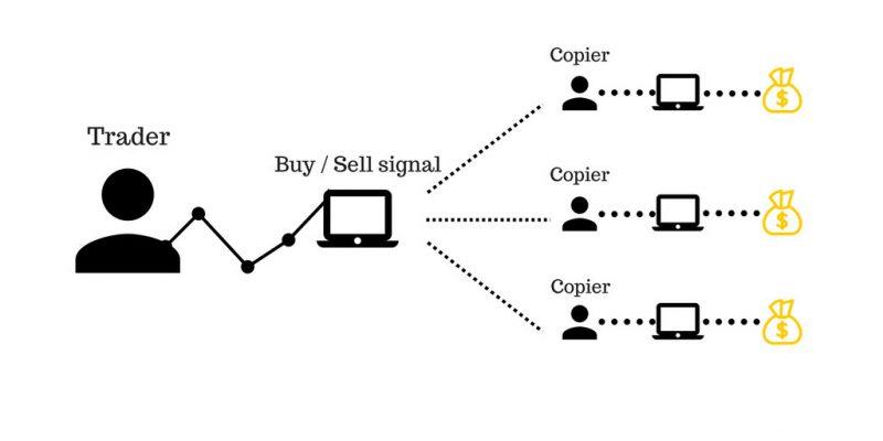 Kiếm tiền với Copy Trade JFX - Hệ thống giao dịch hàng đầu hiện nay
